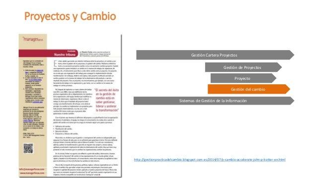 Proyectos y Cambio  Gestión Cartera Proyectos  Gestión de Proyectos  Proyecto  Gestión del cambio  Sistemas de Gestión de ...