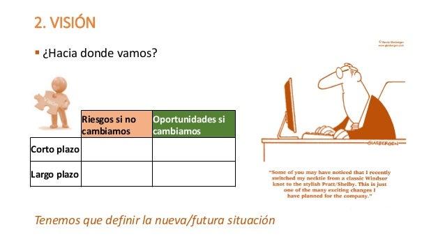 2. VISIÓN  ¿Hacia donde vamos?  Tenemos que definir la nueva/futura situación  Riesgossino cambiamos  Oportunidades si ca...