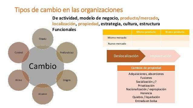Tipos de cambio en las organizaciones  De actividad, modelo de negocio, producto/mercado, localización, propiedad, estrate...