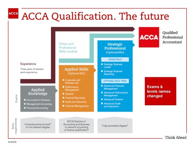 ACCA changes in 2018