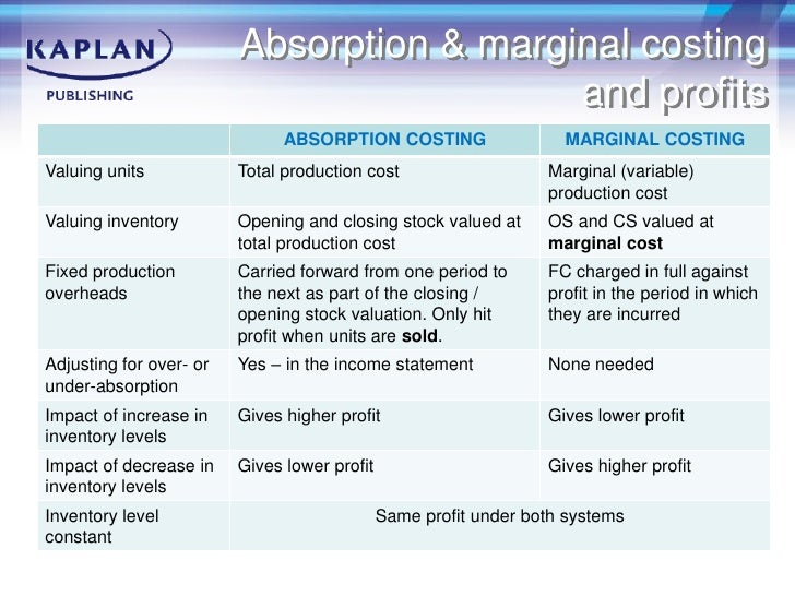 advantages and disadvantages of absorption costing