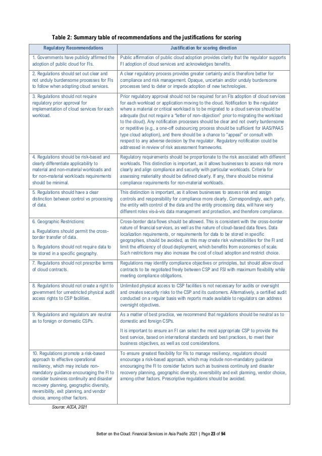 Better on the Cloud: Financial Services in Asia Pacific 2021 | Page 23 of 94 Table 2: Summary table of recommendations and...