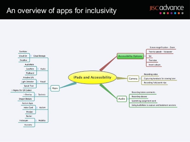 An overview of apps for inclusivity