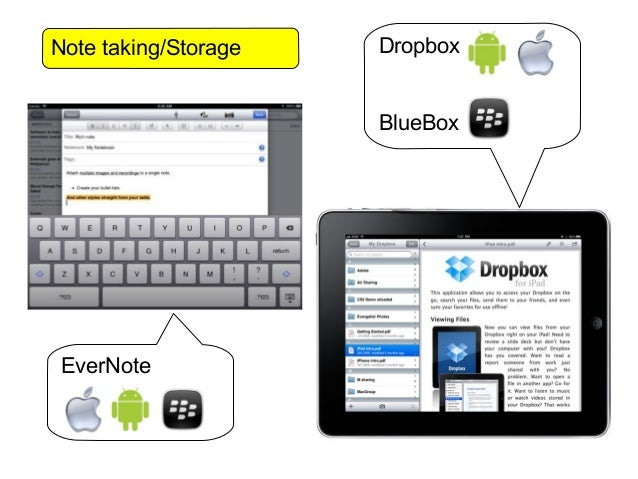Note taking/Storage   Dropbox                      BlueBoxEverNote