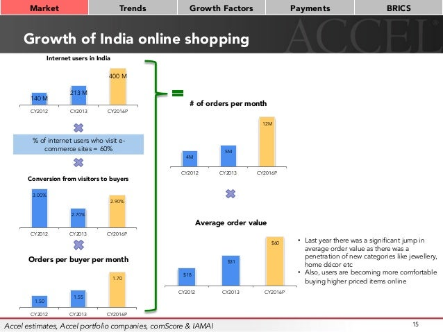 Growth of India online shopping