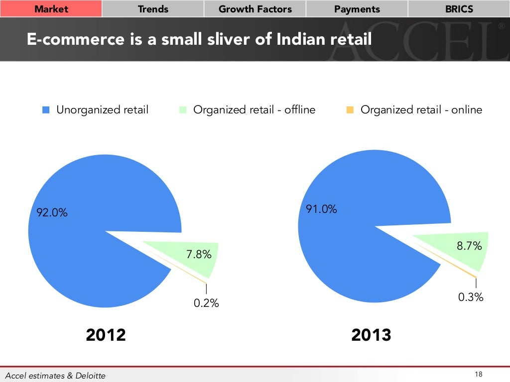 e commerce a case from indian E-commerce in india: reality check reveals need for flexibility the problem faced in carrying any research on indian e-commerce even in 2006 is that of lack of reliable, authentic data.