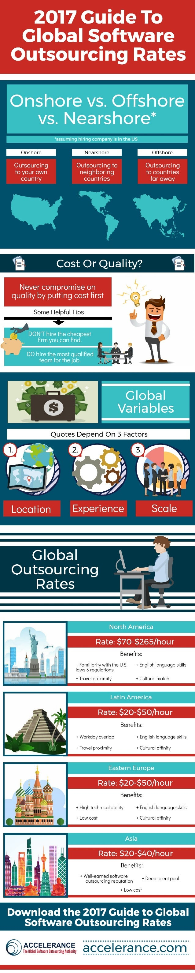 2017 Guide to Global Software Outsourcing Rates
