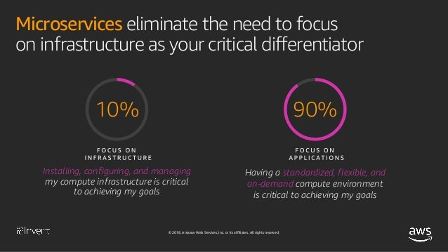 Accelerate Innovation and Maximize Business Value with Serverless Applications (SRV212-R1) - AWS re:Invent 2018 Slide 6