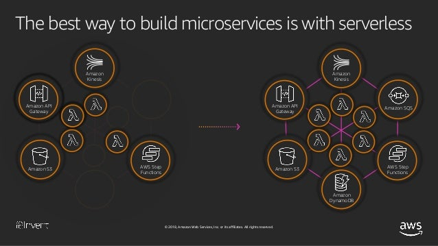 Accelerate Innovation and Maximize Business Value with Serverless Applications (SRV212-R1) - AWS re:Invent 2018 Slide 9