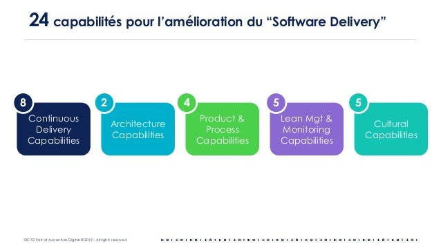 """OCTO Part of Accenture Digital © 2019 - All rights reserved 24 capabilités pour l'amélioration du """"Software Delivery"""" Cont..."""