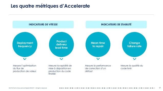 OCTO Part of Accenture Digital © 2019 - All rights reserved Les quatre métriques d'Accelerate 17 Change failure rate Mesur...