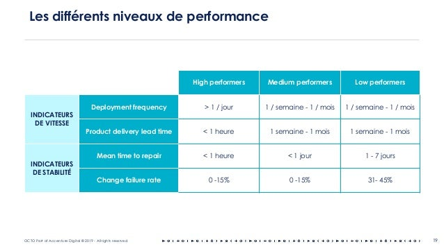 OCTO Part of Accenture Digital © 2019 - All rights reserved Les différents niveaux de performance 19 High performers Mediu...