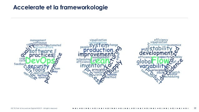 OCTO Part of Accenture Digital © 2019 - All rights reserved 22 Accelerate et la frameworkologie