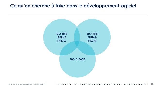 OCTO Part of Accenture Digital © 2019 - All rights reserved 32 Ce qu'on cherche à faire dans le développement logiciel DO ...