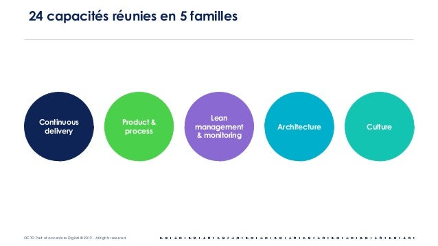 OCTO Part of Accenture Digital © 2019 - All rights reserved 24 capacités réunies en 5 familles Continuous delivery Archite...