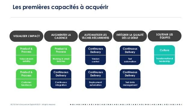 OCTO Part of Accenture Digital © 2019 - All rights reserved Les premières capacités à acquérir VISUALISER L'IMPACT AUGMENT...