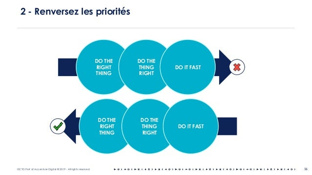OCTO Part of Accenture Digital © 2019 - All rights reserved 56 2 - Renversez les priorités DO THE RIGHT THING DO THE THING...