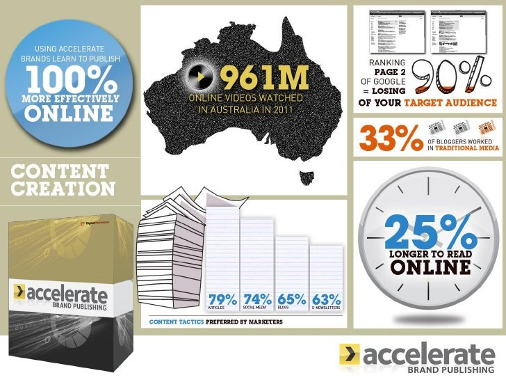 Accelerate Content Creation Infographic