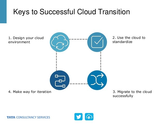 Keys to Successful Cloud Transition 1. Design your cloud environment 2. Use the cloud to standardize 3. Migrate to the clo...