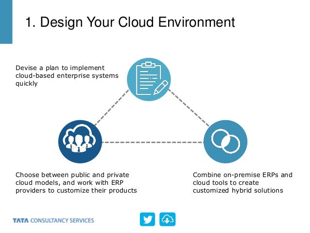 1. Design Your Cloud Environment Devise a plan to implement cloud-based enterprise systems quickly Combine on-premise ERPs...