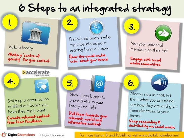 6 Steps to an integrated strategy    © Digital Chameleon   For more tips on Brand Publishing, visit www.digitalchameleon.net