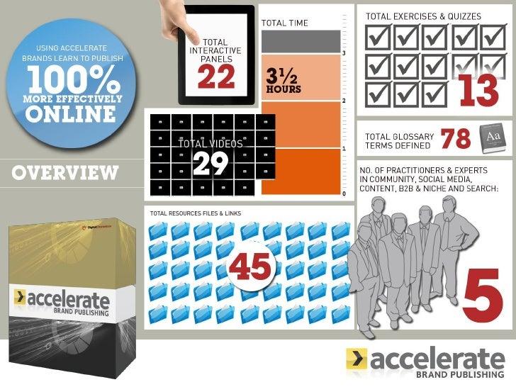 Digital Chameleon's Accelerate Brand Publishing