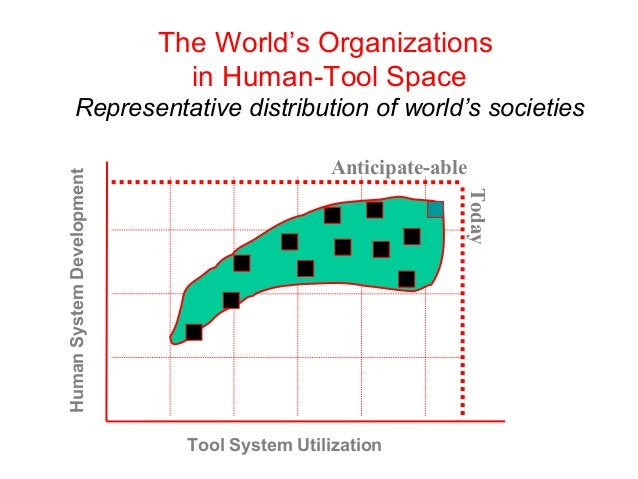 Anticipate-able Today The World's Organizations in Human-Tool Space Representative distribution of world's societies Tool ...