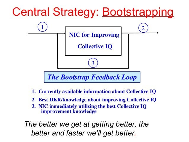 Central Strategy: Bootstrapping The better we get at getting better, the better and faster we'll get better. 1. Currently ...