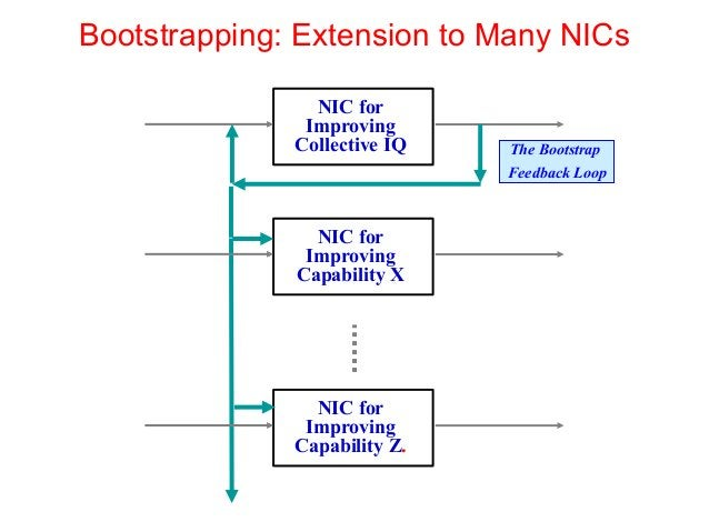 Bootstrapping: Extension to Many NICs The Bootstrap Feedback Loop NIC for Improving Collective IQ NIC for Improving Capabi...