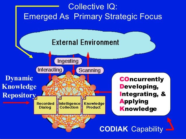 Collective IQ: Emerged As Primary Strategic Focus Dynamic Knowledge Repository COncurrently Developing, Integrating, & App...