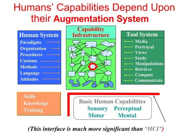 Capability Infrastructure Humans' Capabilities Depend Upon Skills Knowledge Training Basic Human Capabilities Sensory Perc...
