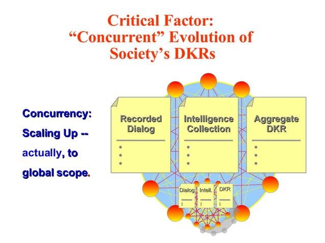 Concurrency:Concurrency: Scaling Up --Scaling Up -- actually, to, to global scopeglobal scope.. AggregateAggregate DKRDKR ...