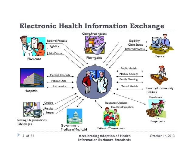 the health information exchange Consulting firm found org is not meeting state needs and patients lack confidence so hie is working on improvement plan population health was all the buzz at himss15.