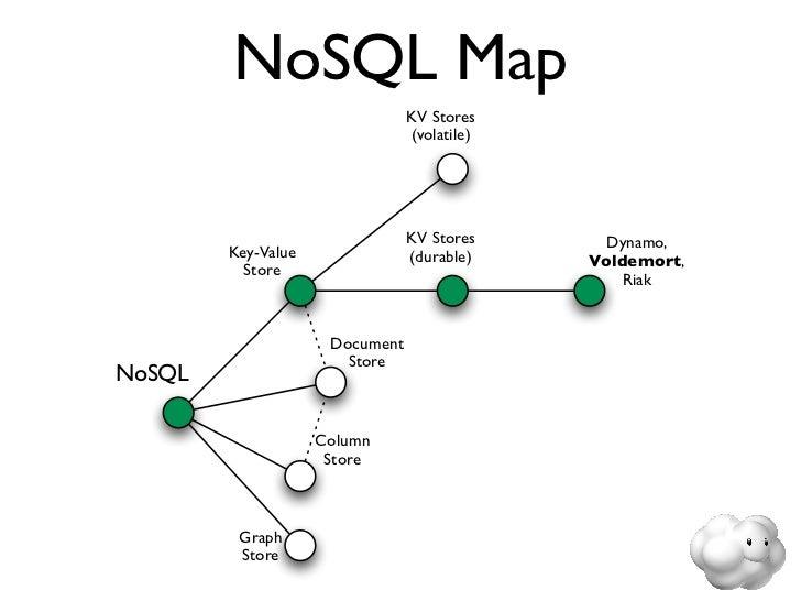 Accelerating NoSQL