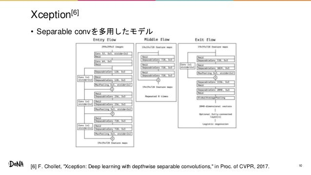 """Xception[6] • Separable convを多用したモデル 10[6] F. Chollet, """"Xception: Deep learning with depthwise separable convolutions,"""" in..."""