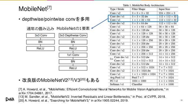 MobileNet[7] • depthwise/pointwise convを多用 • 改良版のMobileNetV2[13]/V3[20]もある 11 通常の畳み込み MobileNetの1要素 [7] A. Howard, et al.,...