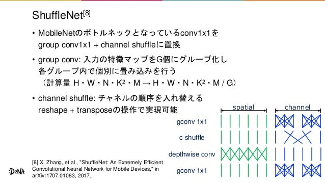 ShuffleNet[8] • MobileNetのボトルネックとなっているconv1x1を group conv1x1 + channel shuffleに置換 • group conv: 入力の特徴マップをG個にグループ化し 各グループ内で...