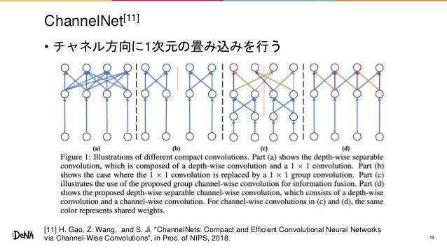 "ChannelNet[11] • チャネル方向に1次元の畳み込みを行う 13 [11] H. Gao, Z. Wang, and S. Ji, ""ChannelNets: Compact and Efficient Convolutional ..."