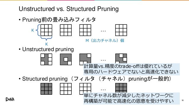 Unstructured vs. Structured Pruning • Pruning前の畳み込みフィルタ • Unstructured pruning • Structured pruning(フィルタ(チャネル)pruningが一般的)...