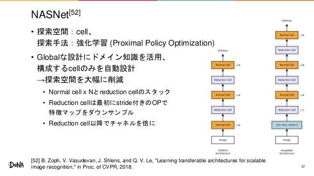 NASNet[52] • 探索空間:cell、 探索手法:強化学習 (Proximal Policy Optimization) • Globalな設計にドメイン知識を活用、 構成するcellのみを自動設計 →探索空間を大幅に削減 • Norm...