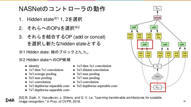 NASNetのコントローラの動作 1. Hidden state※1 1, 2を選択 2. それらへのOPsを選択※2 3. それらを結合するOP (add or concat) を選択し新たなhidden stateとする ※1 Hidden...