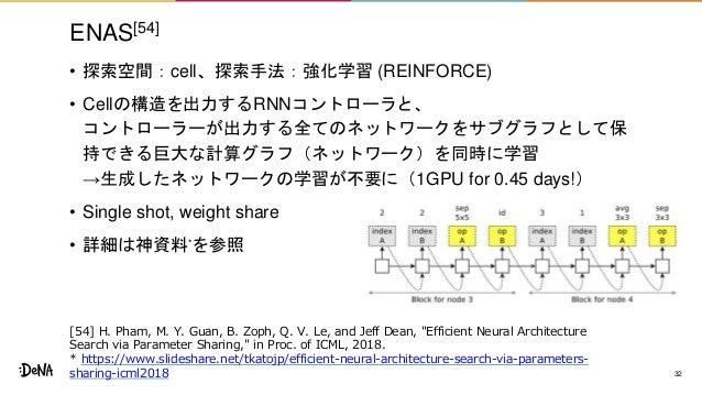ENAS[54] • 探索空間:cell、探索手法:強化学習 (REINFORCE) • Cellの構造を出力するRNNコントローラと、 コントローラーが出力する全てのネットワークをサブグラフとして保 持できる巨大な計算グラフ(ネットワーク)を...