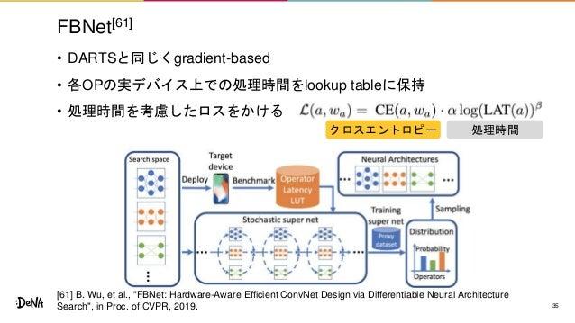 "FBNet[61] • DARTSと同じくgradient-based • 各OPの実デバイス上での処理時間をlookup tableに保持 • 処理時間を考慮したロスをかける 35 [61] B. Wu, et al., ""FBNet: Ha..."