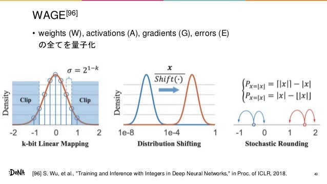 """WAGE[96] • weights (W), activations (A), gradients (G), errors (E) の全てを量子化 49[96] S. Wu, et al., """"Training and Inference w..."""