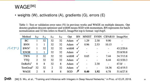 """WAGE[96] • weights (W), activations (A), gradients (G), errors (E) 50 バイナリ [96] S. Wu, et al., """"Training and Inference wit..."""