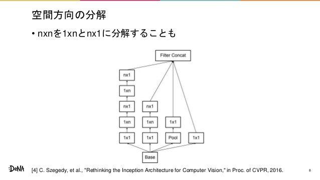 """空間方向の分解 • nxnを1xnとnx1に分解することも 8[4] C. Szegedy, et al., """"Rethinking the Inception Architecture for Computer Vision,"""" in Pro..."""