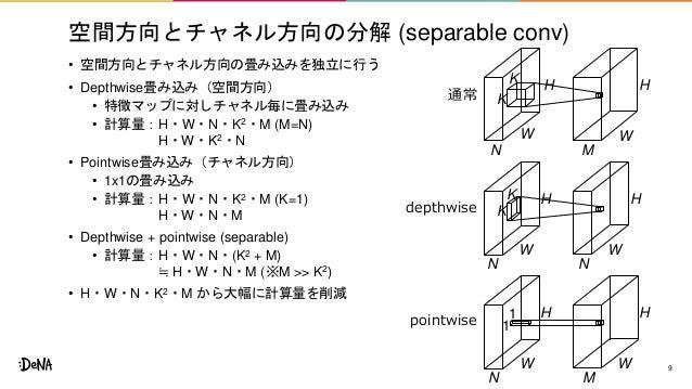 空間方向とチャネル方向の分解 (separable conv) • 空間方向とチャネル方向の畳み込みを独立に行う • Depthwise畳み込み(空間方向) • 特徴マップに対しチャネル毎に畳み込み • 計算量:H・W・N・K2・M (M=N)...