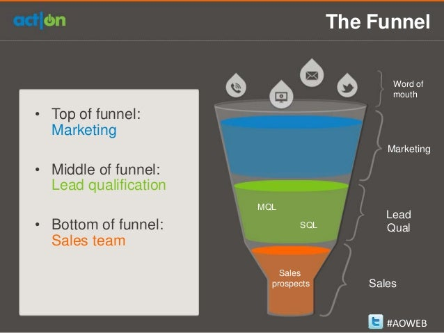 How to Accounting to Your Sales Funnel with Marketing Automation
