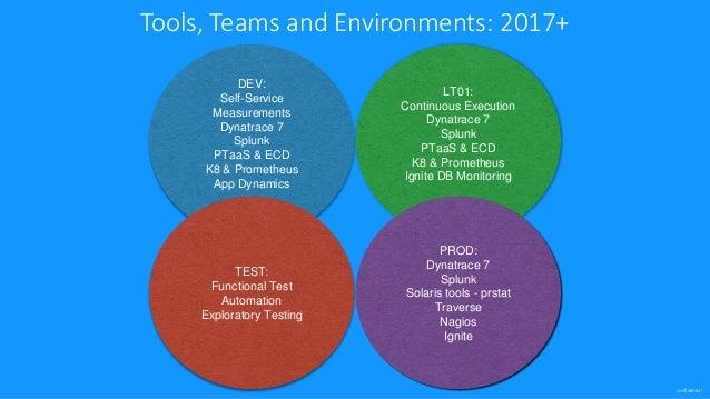 splunk nagios dynatrace are application monitoring tools