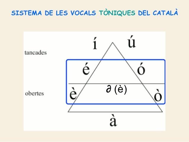 Resultado de imagen de vocals en català